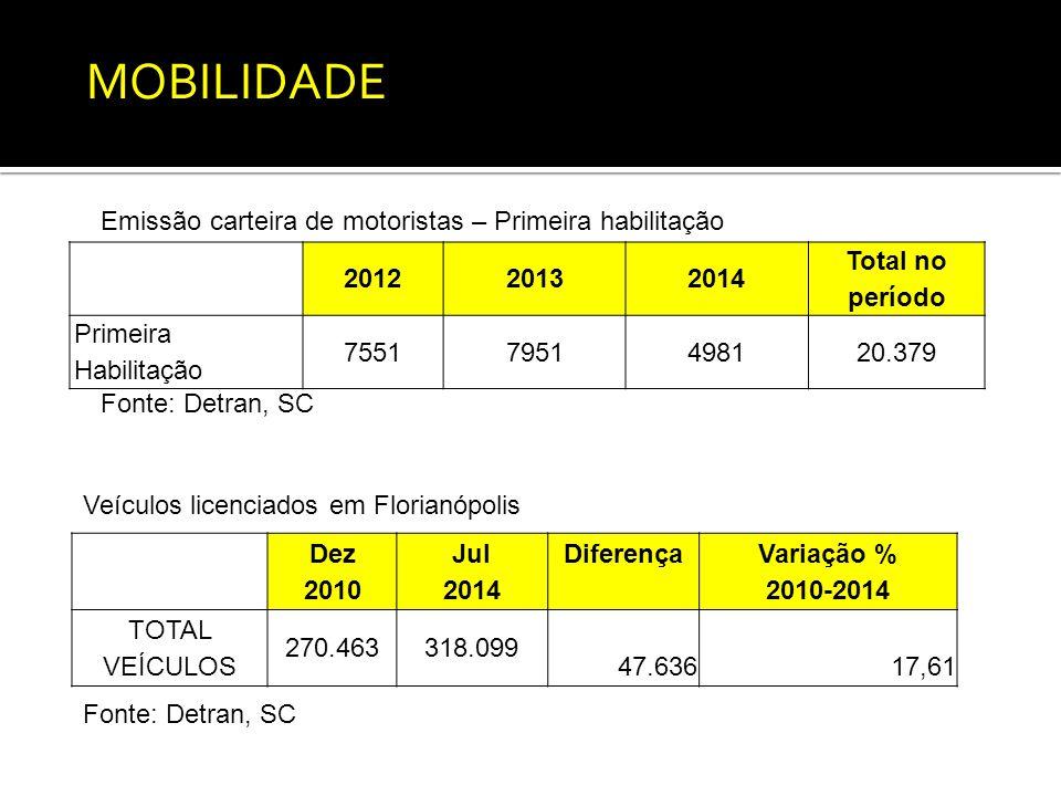 201220132014 Total no período Primeira Habilitação 75517951498120.379 Fonte: Detran, SC Emissão carteira de motoristas – Primeira habilitação Dez 2010 Jul 2014 Diferença Variação % 2010-2014 TOTAL VEÍCULOS 270.463318.099 47.63617,61 Veículos licenciados em Florianópolis Fonte: Detran, SC MOBILIDADE