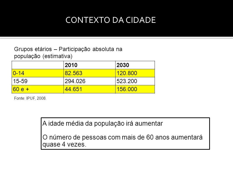 20102030 0-14 82.563120.800 15-59 294.026523.200 60 e + 44.651156.000 Grupos etários – Participação absoluta na população (estimativa) Fonte: IPUF, 2008.
