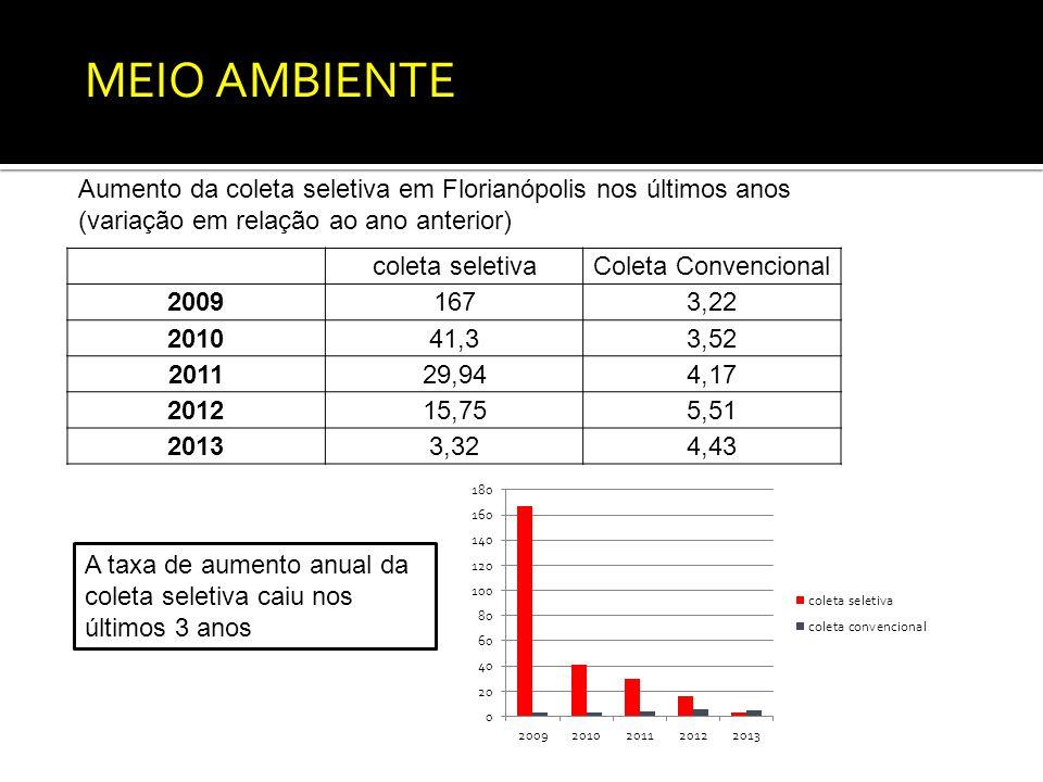 coleta seletivaColeta Convencional 20091673,22 201041,33,52 201129,944,17 201215,755,51 20133,324,43 Aumento da coleta seletiva em Florianópolis nos últimos anos (variação em relação ao ano anterior) MEIO AMBIENTE A taxa de aumento anual da coleta seletiva caiu nos últimos 3 anos