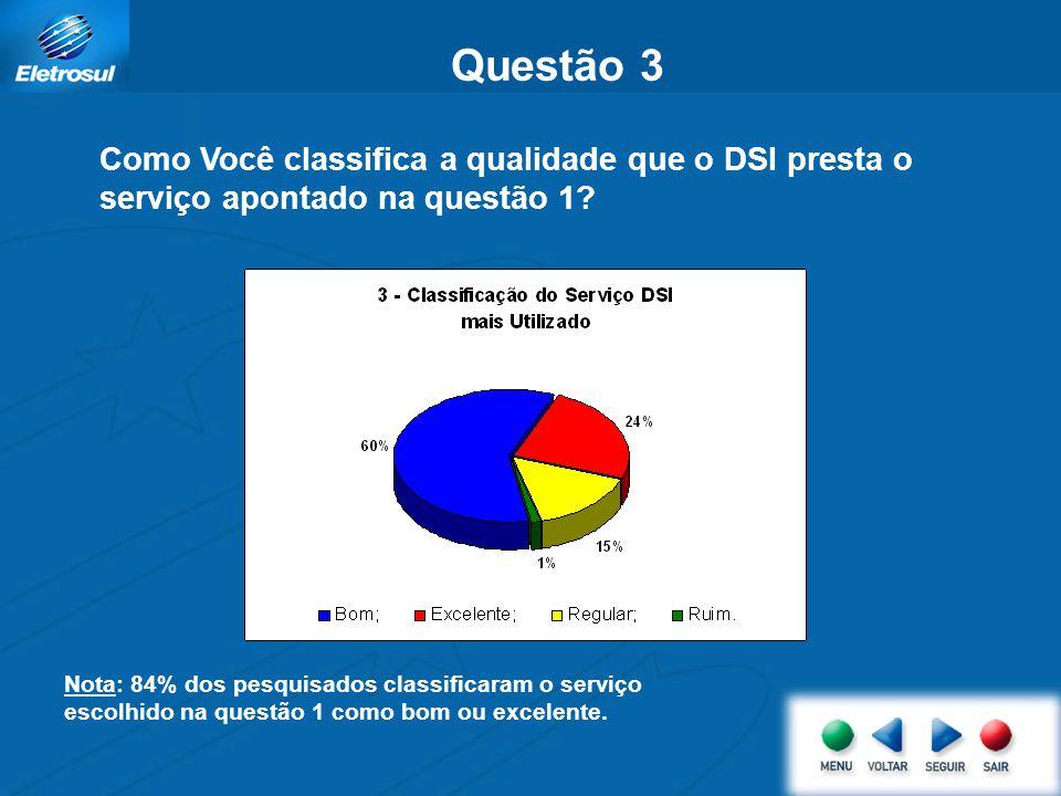 Questão 2 Com relação à atividade escolhida na questão 1, como Você se relaciona com as divisões de suprimentos do DSI? Nota: 45% dos pesquisados se r