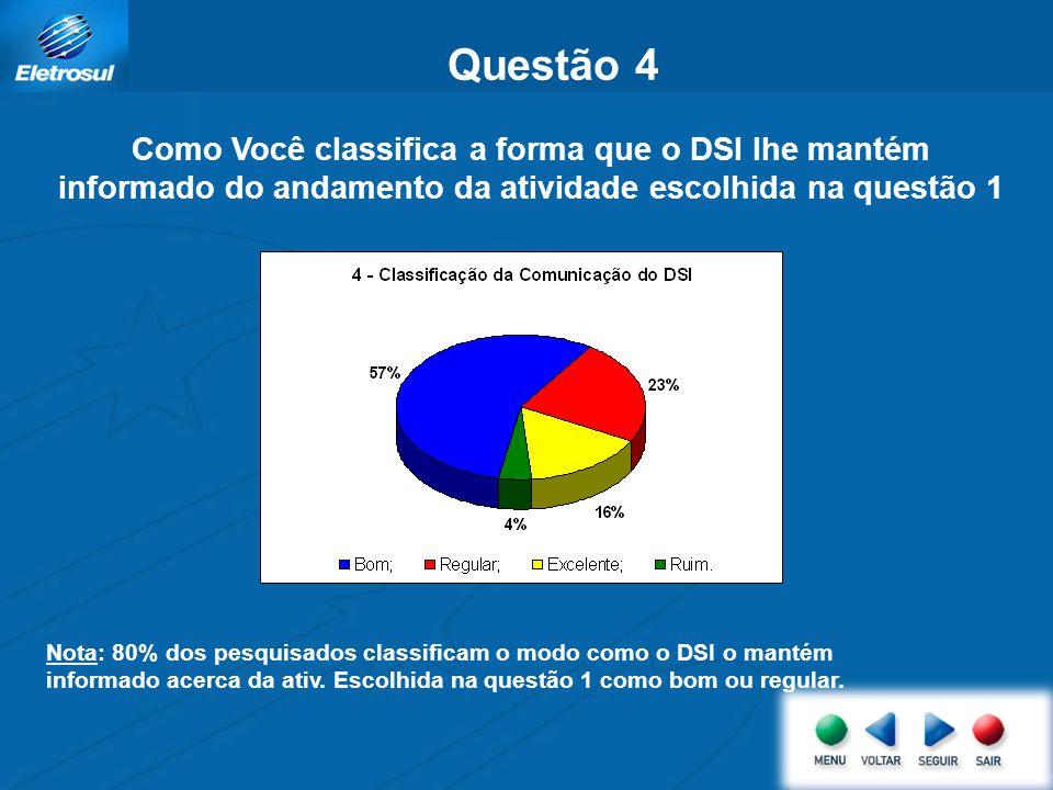 Questão 3 Como Você classifica a qualidade que o DSI presta o serviço apontado na questão 1? Nota: 84% dos pesquisados classificaram o serviço escolhi