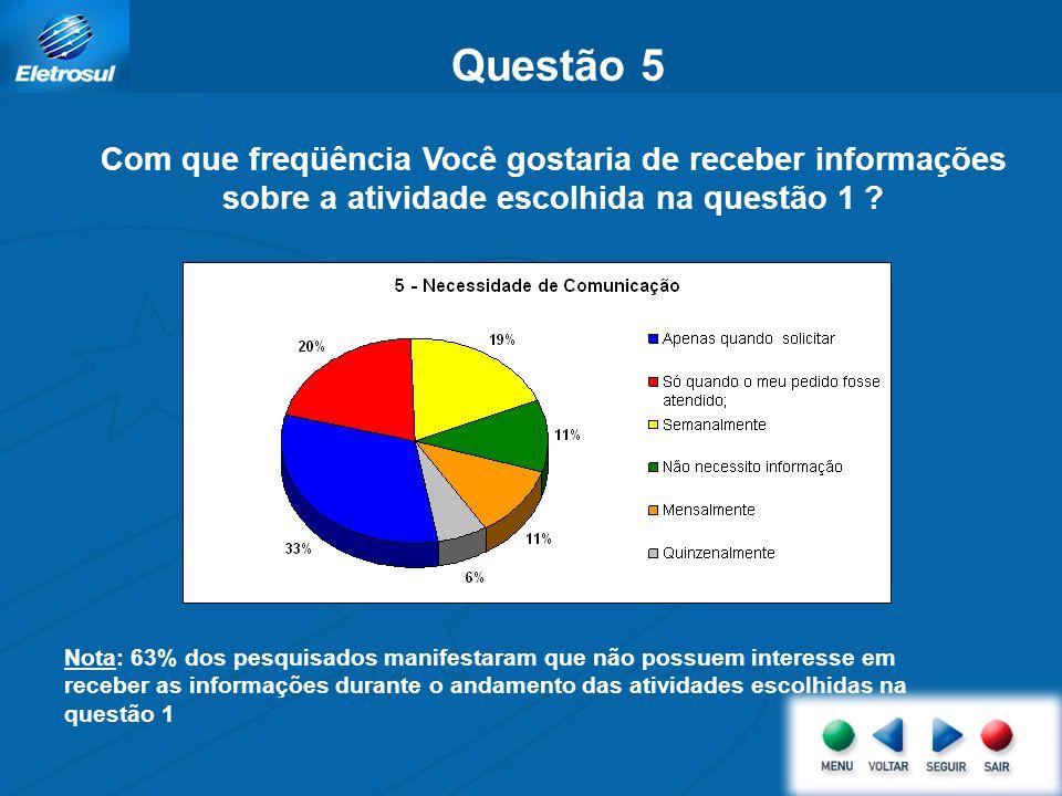 Questão 4 Como Você classifica a forma que o DSI lhe mantém informado do andamento da atividade escolhida na questão 1 Nota: 80% dos pesquisados classificam o modo como o DSI o mantém informado acerca da ativ.