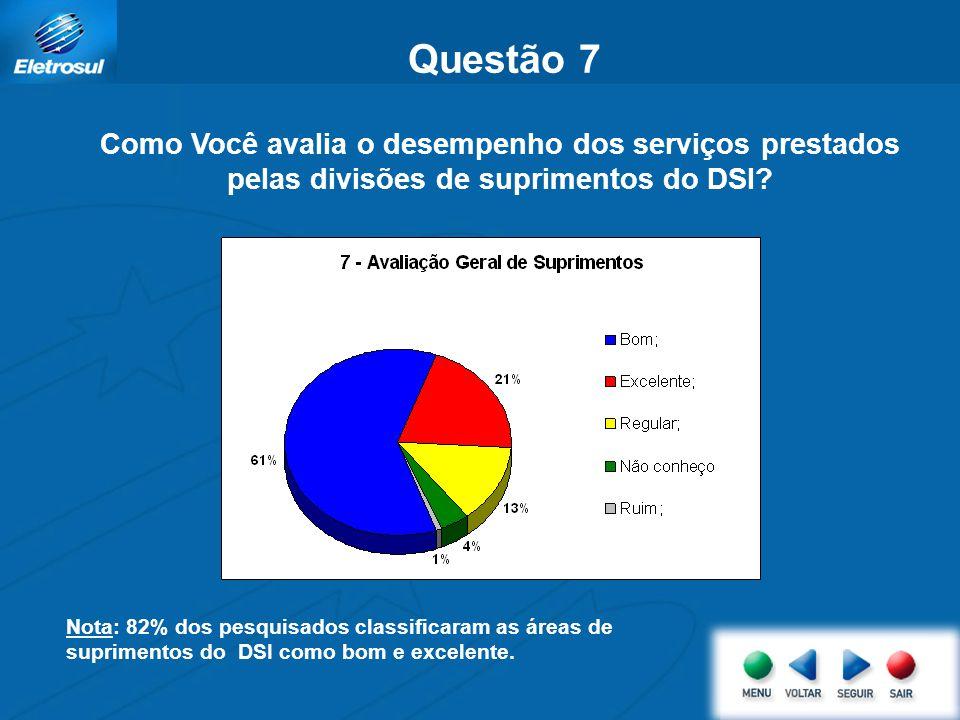 Questão 6 Como gostaria de ser informado sobre o andamento da atividade escolhida na questão 1 ? Nota: 77% dos pesquisados manifestaram gosto por sere