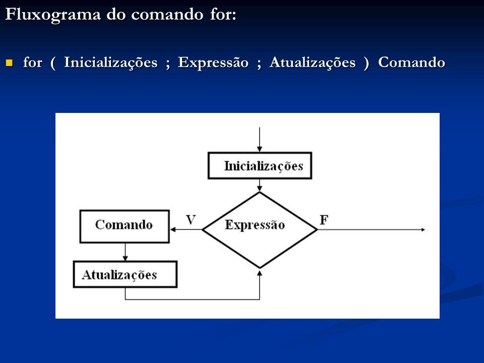Fluxograma do comando for: for ( Inicializações ; Expressão ; Atualizações ) Comando for ( Inicializações ; Expressão ; Atualizações ) Comando