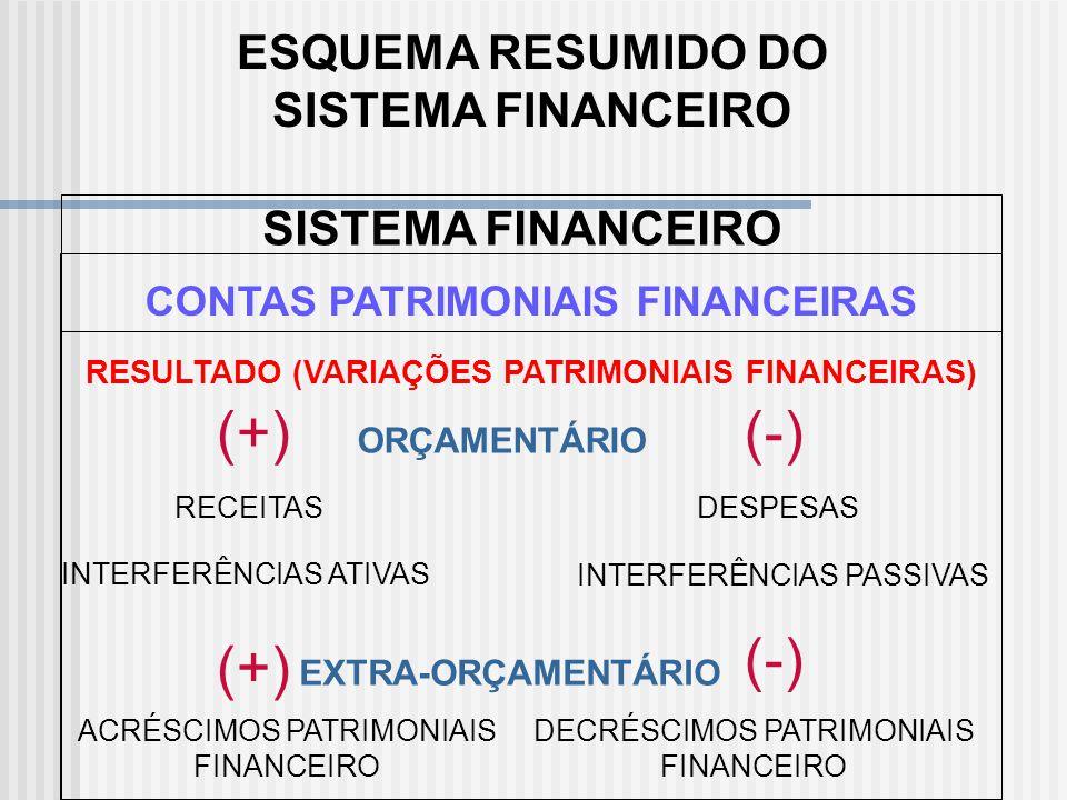 Resultado Extra-Orçamentário: Envolve registro de variações ativas independentes da execução orçamentária e é representado pelas receitas extra-orçame