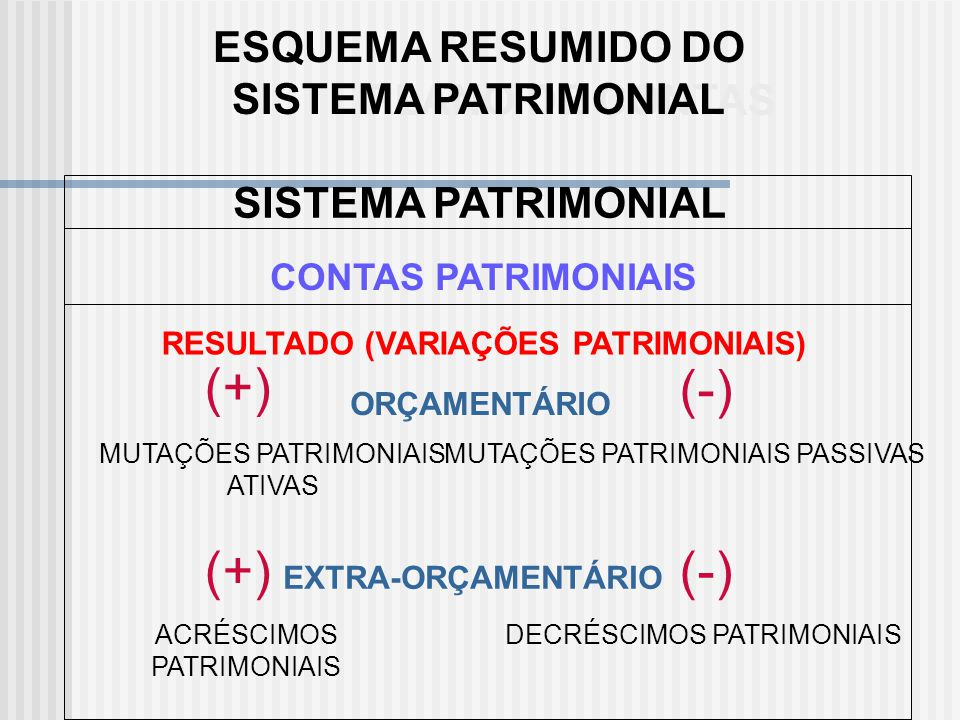 RESULTADO (VARIAÇÕES PATRIMONIAIS FINANCEIRAS) RECEITASDESPESAS INTERFERÊNCIAS ATIVAS INTERFERÊNCIAS PASSIVAS ACRÉSCIMOS PATRIMONIAIS FINANCEIRO DECRÉ