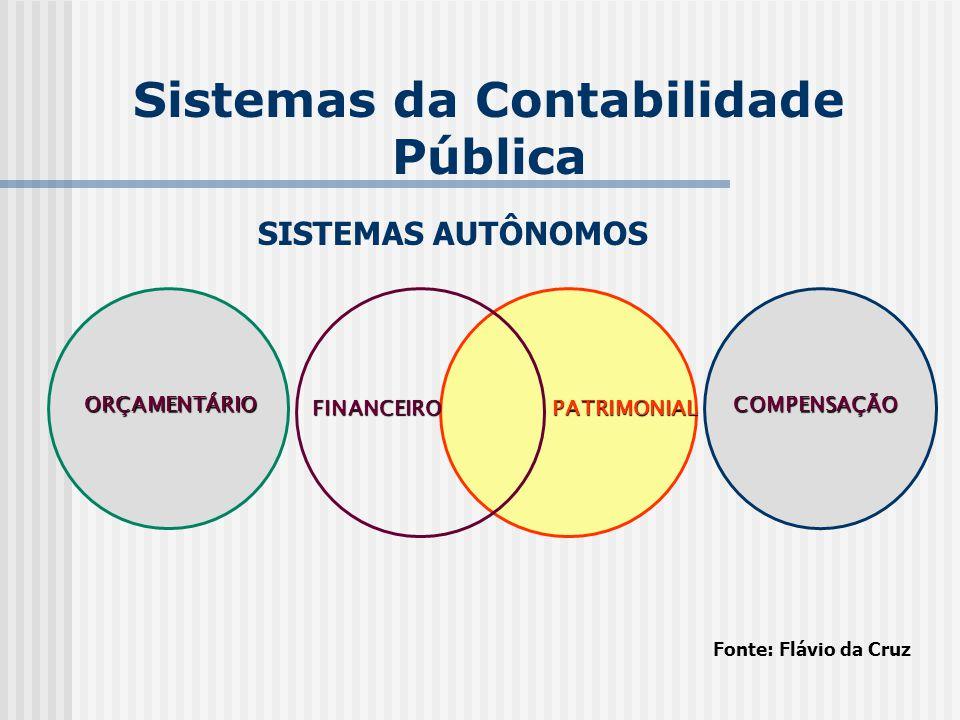 SISTEMAS DE CONTAS: ORÇAMENTÁRIO, FINANCEIRO, PATRIMONIAL E COMPENSAÇÃO Luiz Carlos Wisintainer