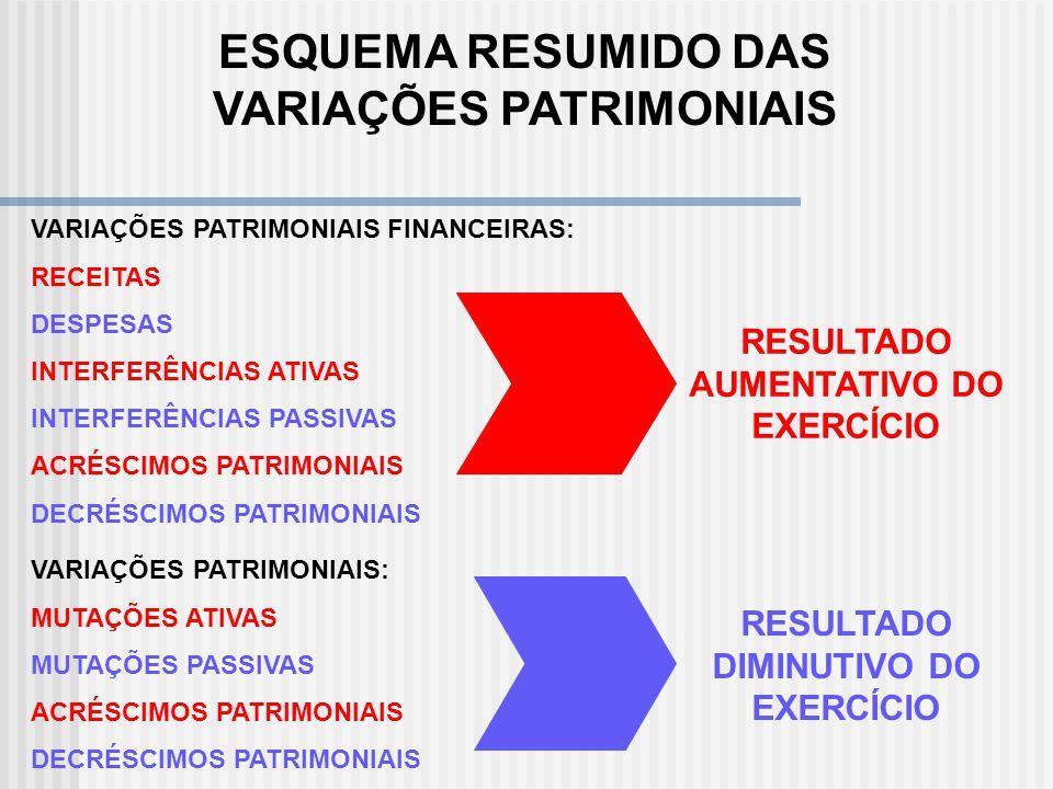 PLANO DE CONTAS RESULTADO (VARIAÇÕES PATRIMONIAIS) MUTAÇÕES PATRIMONIAIS ATIVAS MUTAÇÕES PATRIMONIAIS PASSIVAS ACRÉSCIMOS PATRIMONIAIS DECRÉSCIMOS PAT
