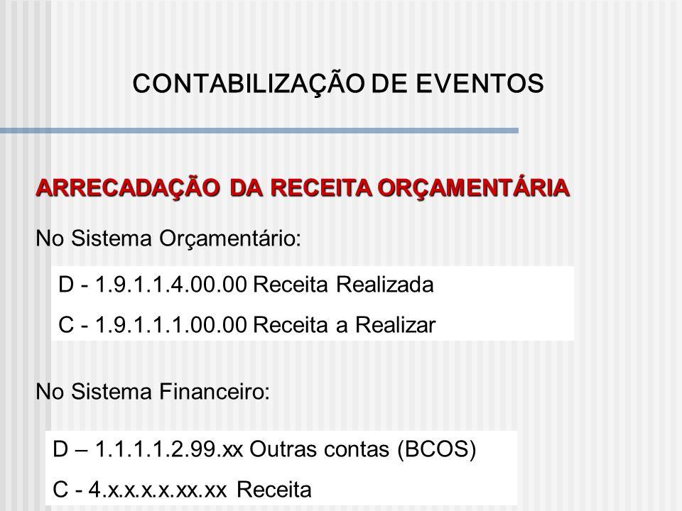 D - 1.9.1.1.1.00.00 Receita a Realizar C - 2.9.1.1.1.00.00 Previsão Inicial da receita PREVISÃO DA RECEITA ORÇAMENTÁRIA FIXAÇÃO DA DESPESA ORÇAMENTÁRI