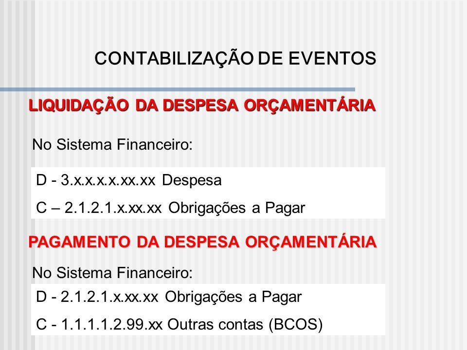 EMPENHO DA DESPESA ORÇAMENTÁRIA D - 2.9.2.1.1.00.00 Crédito Disponível C - 2.9.2.1.3.01.00 Crédito Empenhado a Liquidar LIQUIDAÇÃO DA DESPESA ORÇAMENT
