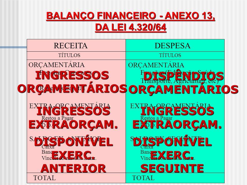 BALANÇO ORÇAMENTÁRIO - ANEXO 12 RECEITADESPESA Receitas Correntes Receitas Capital Créditos Orç.e Suplementares Créditos Especiais PrevisãoExecuç.Dif.