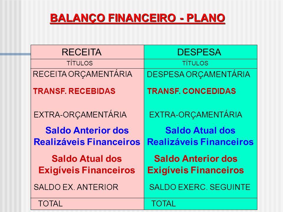 BALANÇO FINANCEIRO - ANEXO 13, DA LEI 4.320/64 RECEITADESPESA TÍTULOS TOTAL ORÇAMENTÁRIA Receitas CorrentesFunções (Educação, Saúde, Transporte, Agric