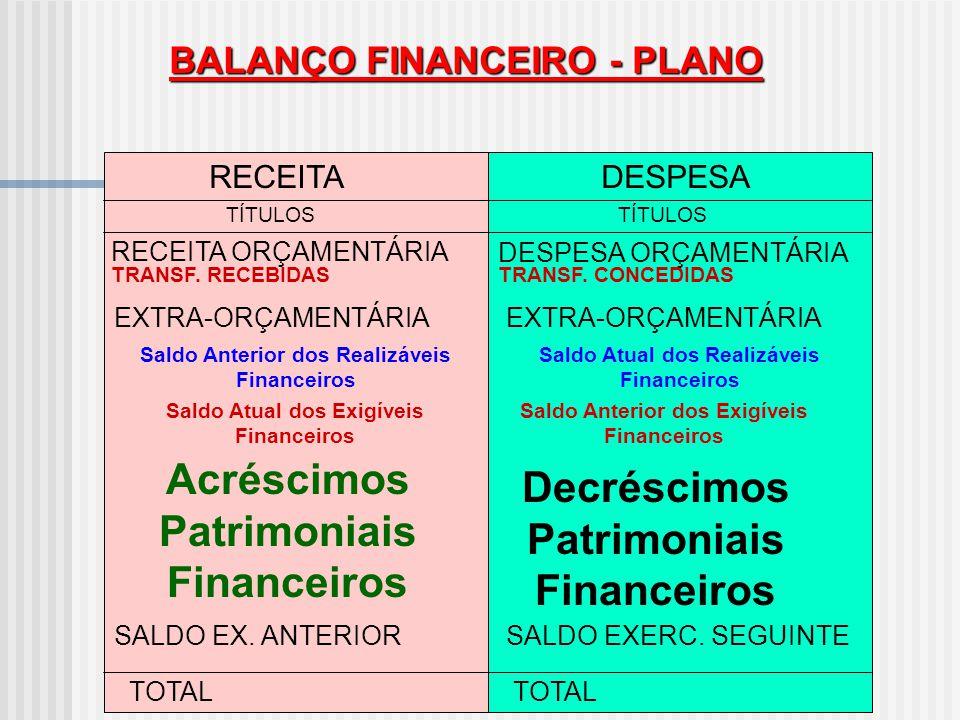 BALANÇO FINANCEIRO - PLANO RECEITADESPESA TÍTULOS TOTAL RECEITA ORÇAMENTÁRIA DESPESA ORÇAMENTÁRIA EXTRA-ORÇAMENTÁRIA SALDO EX. ANTERIORSALDO EXERC. SE