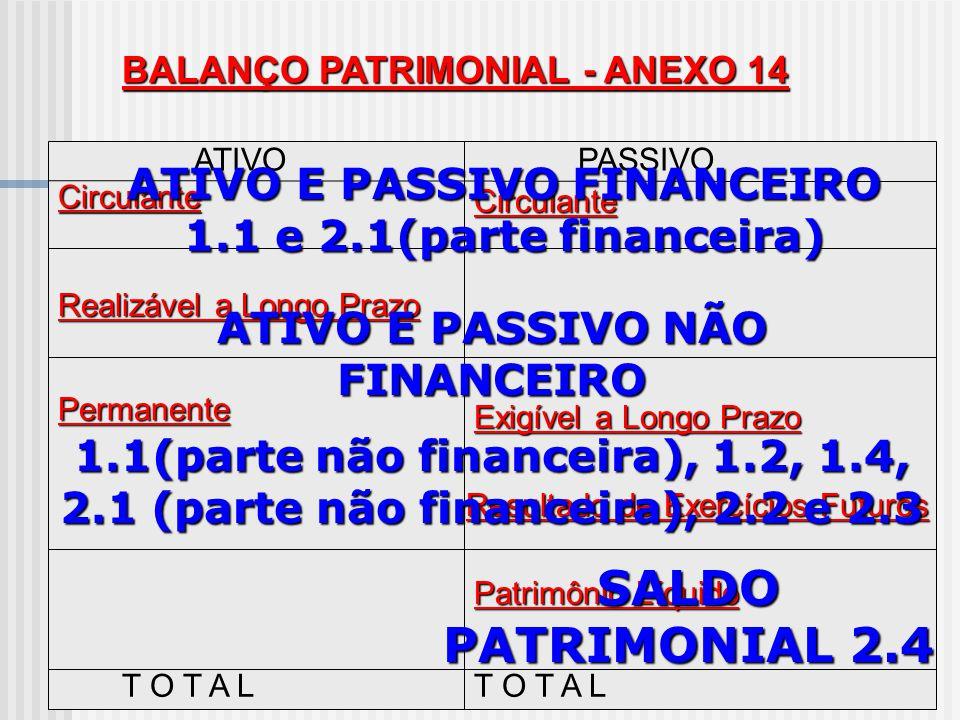 BALANÇO PATRIMONIAL - ANEXO 14 ATIVOPASSIVO Financeiro Financeiro Permanente Permanente Saldo Patrimonial Caixa Bancos Restos a Pagar D.D.O. Serv. Dív