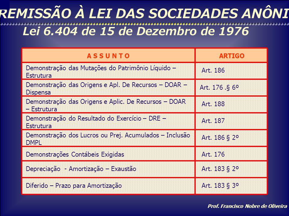 Prof. Francisco Nobre de Oliveira REMISSÃO À LEI DAS SOCIEDADES ANÔNIMAS Lei 6.404 de 15 de Dezembro de 1976 A S S U N T OARTIGO Ações em TesourariaAr