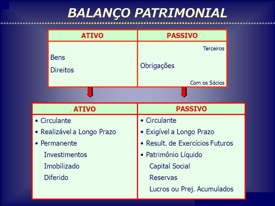 Prof. Francisco Nobre de Oliveira Bens (B) Direitos (D) Obrig. c/ Terceiros (OT) Patrimônio Líquido (PL) B + D = OT + PL
