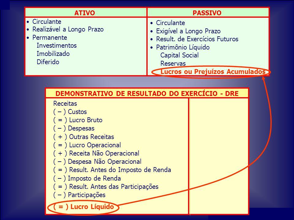 Prof. Francisco Nobre de Oliveira DEMONSTRAÇÃO DO RESULTADO DO EXERCÍCIO - DRE Receitas ( – ) Custo ( = ) Lucro Bruto ( – ) Despesas ( + ) Outras Rece