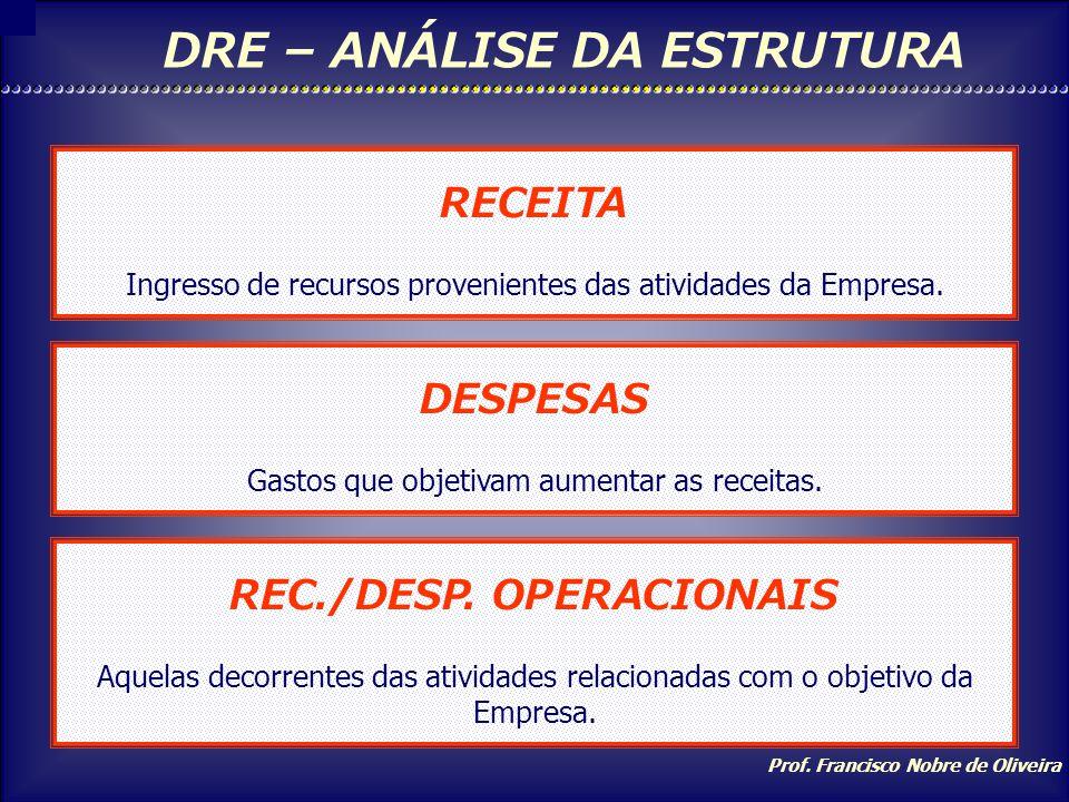 Prof. Francisco Nobre de Oliveira PASSIVOATIVO Circulante Exigível a Longo Prazo Result. de Exercícios Futuros Patrimônio Líquido Capital Social Reser