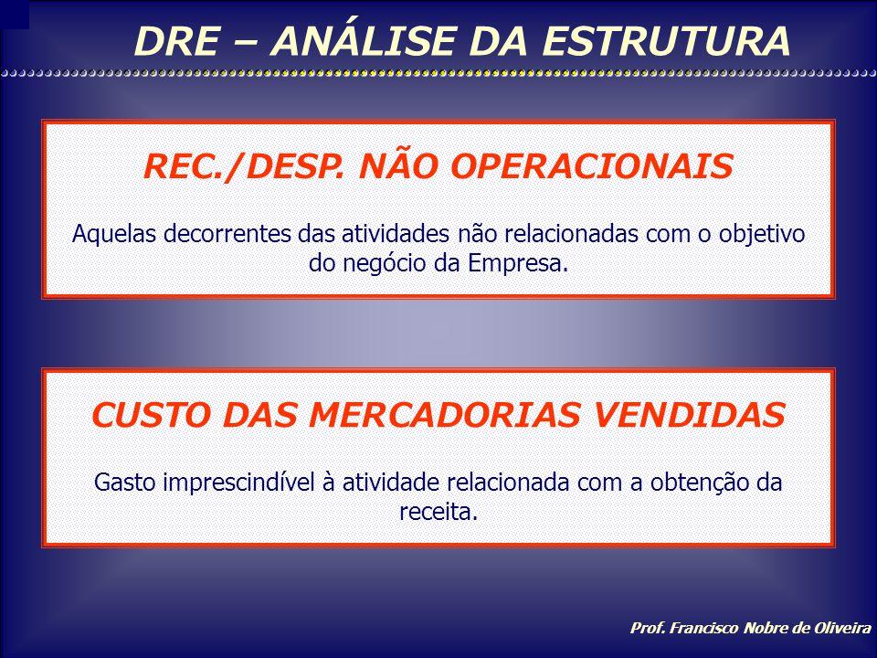 Prof. Francisco Nobre de Oliveira DRE – ANÁLISE DA ESTRUTURA RECEITA Ingresso de recursos provenientes das atividades da Empresa. DESPESAS Gastos que