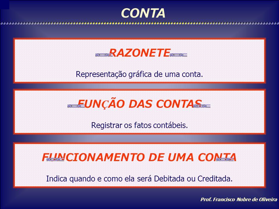 Prof. Francisco Nobre de Oliveira CONTA É um mecanismo contábil para registrar elementos da mesma NATUREZA. É representada por um RAZONETE NOME DA CON