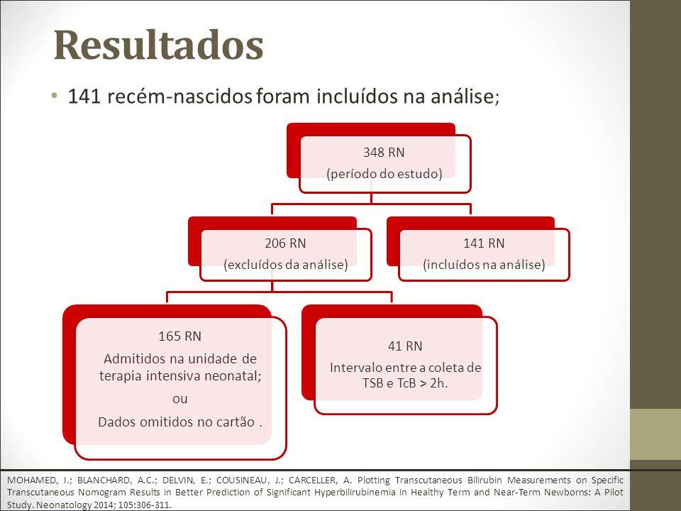 141 recém-nascidos foram incluídos na análise ; 348 RN (período do estudo) 206 RN (excluídos da análise) 165 RN Admitidos na unidade de terapia intensiva neonatal; ou Dados omitidos no cartão.