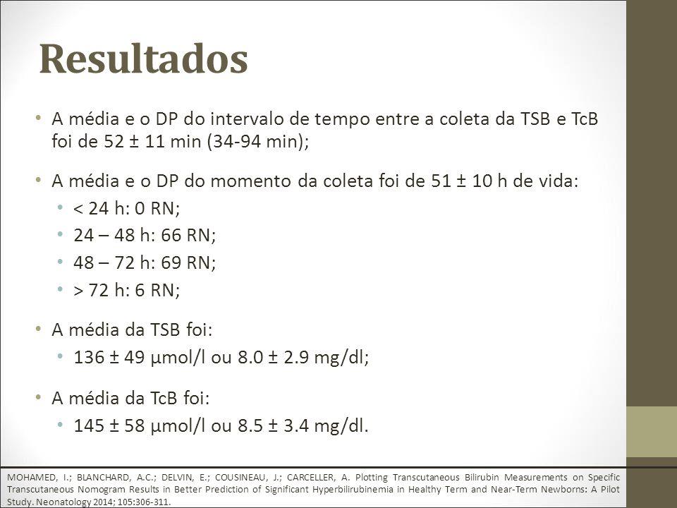 A média e o DP do intervalo de tempo entre a coleta da TSB e TcB foi de 52 ± 11 min (34-94 min); A média e o DP do momento da coleta foi de 51 ± 10 h de vida: < 24 h: 0 RN; 24 – 48 h: 66 RN; 48 – 72 h: 69 RN; > 72 h: 6 RN; A média da TSB foi: 136 ± 49 µmol/l ou 8.0 ± 2.9 mg/dl; A média da TcB foi: 145 ± 58 µmol/l ou 8.5 ± 3.4 mg/dl.