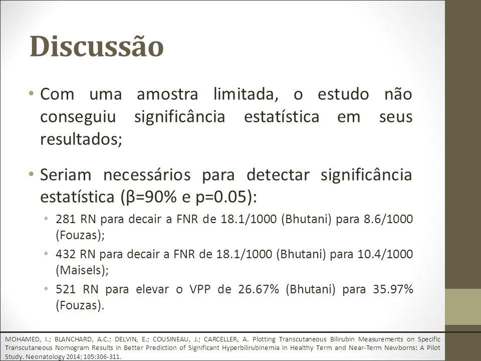 Discussão Com uma amostra limitada, o estudo não conseguiu significância estatística em seus resultados; Seriam necessários para detectar significância estatística (β=90% e p=0.05): 281 RN para decair a FNR de 18.1/1000 (Bhutani) para 8.6/1000 (Fouzas); 432 RN para decair a FNR de 18.1/1000 (Bhutani) para 10.4/1000 (Maisels); 521 RN para elevar o VPP de 26.67% (Bhutani) para 35.97% (Fouzas).