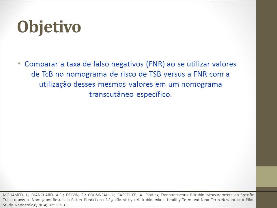 Objetivo Comparar a taxa de falso negativos (FNR) ao se utilizar valores de TcB no nomograma de risco de TSB versus a FNR com a utilização desses mesmos valores em um nomograma transcutâneo específico.