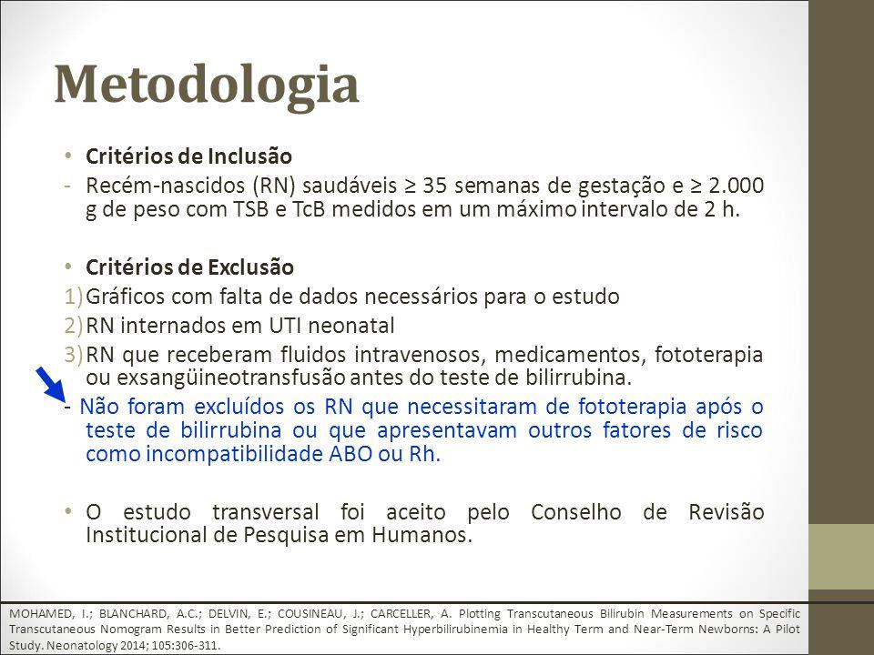 Metodologia Critérios de Inclusão -Recém-nascidos (RN) saudáveis ≥ 35 semanas de gestação e ≥ 2.000 g de peso com TSB e TcB medidos em um máximo intervalo de 2 h.