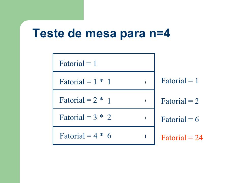 Teste de mesa para n=4 Fatorial = 3 * (Fatorial(2)) Fatorial = 4 * (Fatorial(3)) Fatorial = 2 * (Fatorial(1)) Fatorial = 1 * (Fatorial(0)) Fatorial =
