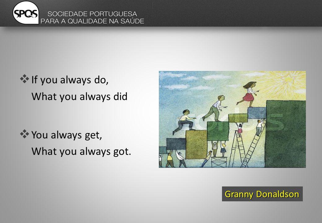 If you always do, What you always did  You always get, What you always got. Granny Donaldson