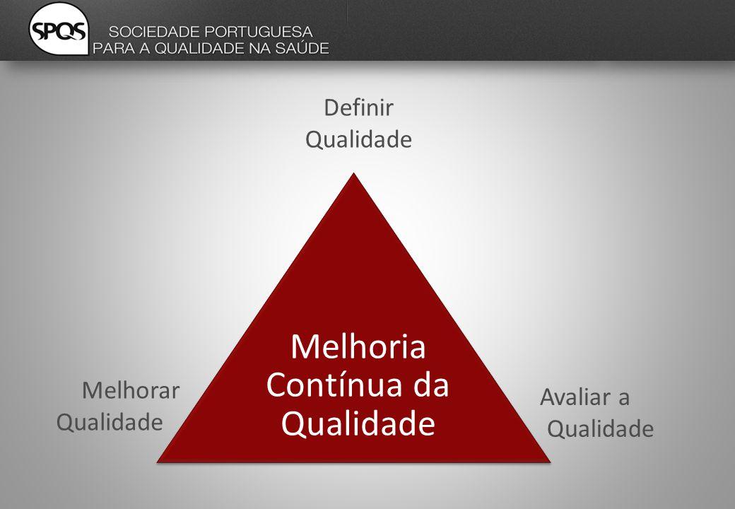 Definir Qualidade Avaliar a Qualidade Melhorar Qualidade Melhoria Contínua da Qualidade