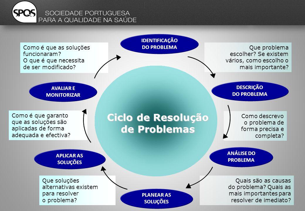 Quais são as causas do problema. Quais as mais importantes para resolver de imediato.