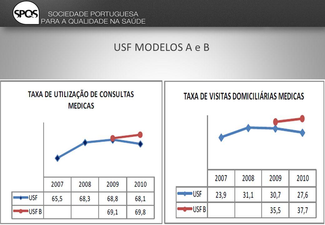 USF MODELOS A e B