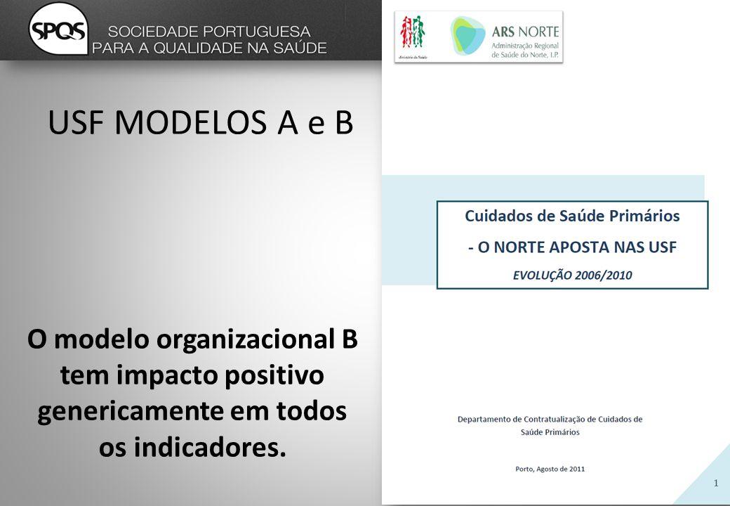 O modelo organizacional B tem impacto positivo genericamente em todos os indicadores.