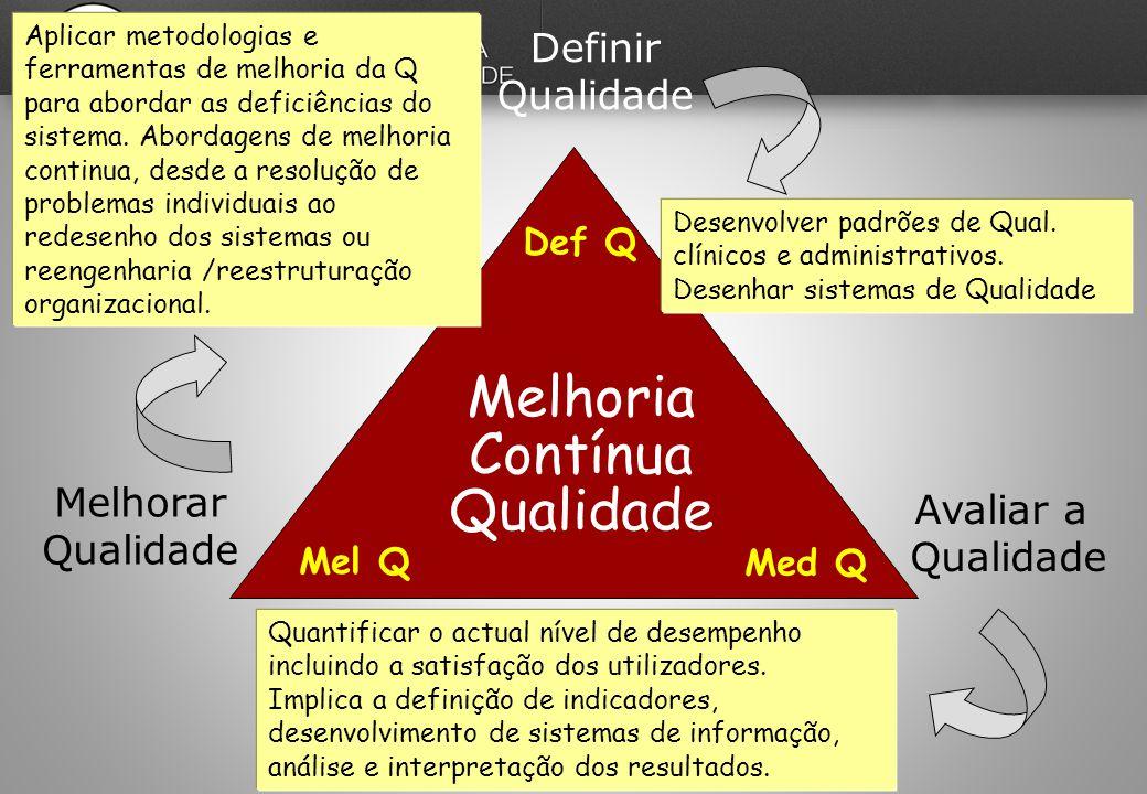 Melhoria Contínua Qualidade Definir Qualidade Def Q Avaliar a Qualidade Med Q Melhorar Qualidade Mel Q Desenvolver padrões de Qual.