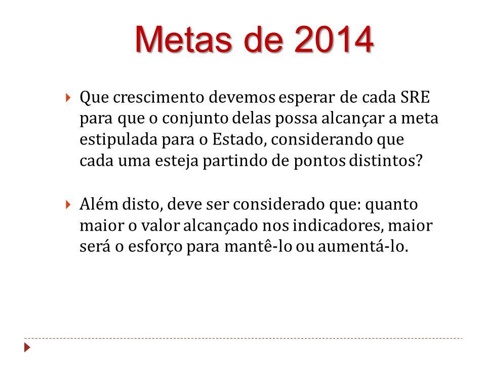 Metas de 2014  Que crescimento devemos esperar de cada SRE para que o conjunto delas possa alcançar a meta estipulada para o Estado, considerando que cada uma esteja partindo de pontos distintos.