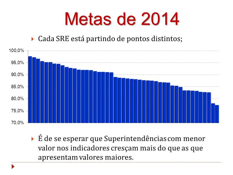 Metas de 2014  Cada SRE está partindo de pontos distintos;  É de se esperar que Superintendências com menor valor nos indicadores cresçam mais do que as que apresentam valores maiores.