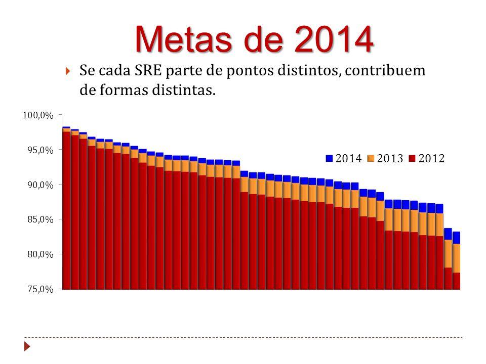Metas de 2014  Se cada SRE parte de pontos distintos, contribuem de formas distintas.