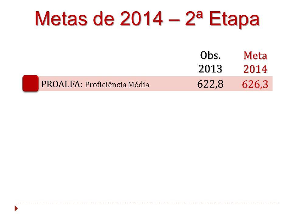 Metas de 2014 – 2ª Etapa PROALFA: Proficiência Média Meta2014 626,3 Obs. 2013 622,8