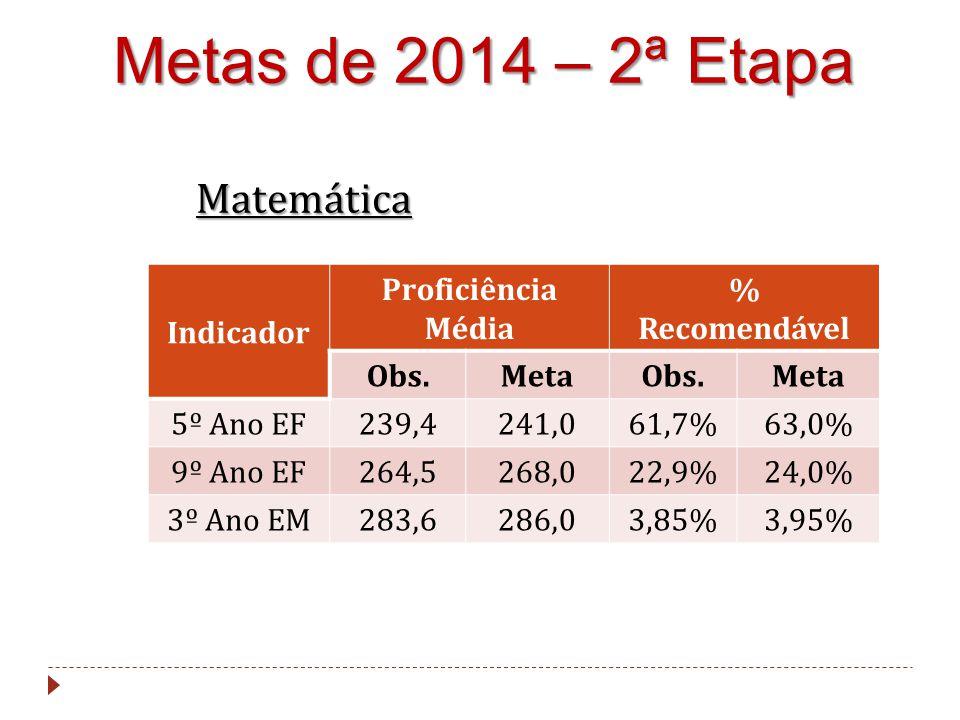 Metas de 2014 – 2ª Etapa Matemática Indicador Proficiência Média % Recomendável Obs.MetaObs.Meta 5º Ano EF239,4241,061,7%63,0% 9º Ano EF264,5268,022,9%24,0% 3º Ano EM283,6286,03,85%3,95%