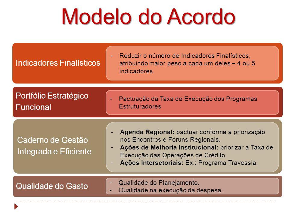Resultados 2013 – 1ª Etapa IndicadorPeso Unidade de Medida Fonte Valor de Referência Ano de Referência Meta 2013 Result.