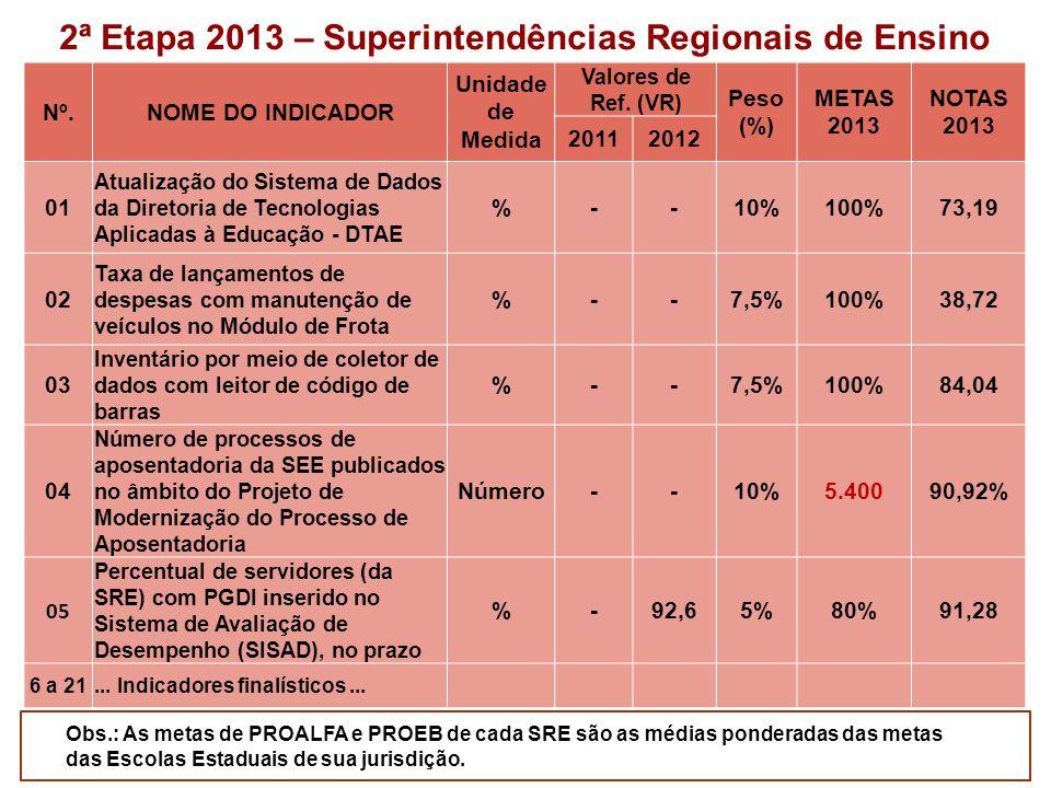 Resultados 2013 INDICADORES 1ª Etapa SREEscola 01 PROALFA - %XXX 02 PROALFA - Prof.
