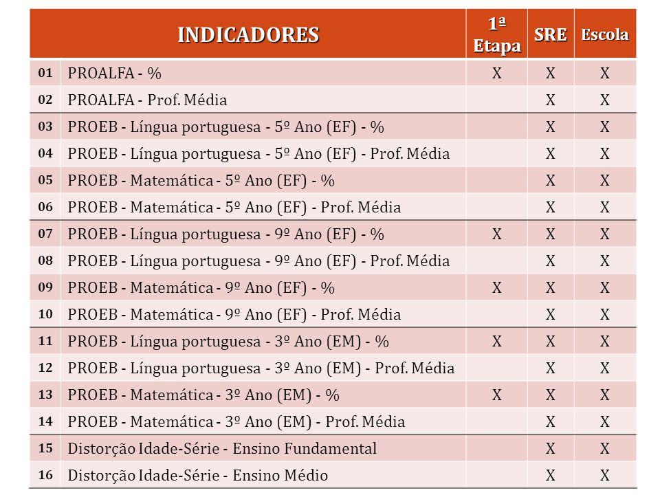 Resultados de 2013 Equipe Nota atribuída pela CAA Nota final (após ponderação) GABINETE90,1595,57 ASSESSORIA DE GESTÃO ESTRATÉGICA E INOVAÇÃO89,0595,07 ASSESSORIA JURÍDICA100,00 AUDITORIA SETORIAL100,00 ASSESSORIA DE COMUNICAÇÃO SOCIAL97,5098,88 ESCOLA DE FORMAÇÃO98,1499,16 SUBSEC.