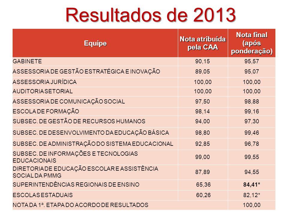 Metas de 2014 – 1ª Etapa IDEB: Ensino Médio IDEB: Anos Finais IDEB: Anos Iniciais PROALFA: % Recomendável 94,0% 6,1 4,5 3,8 Metas2014 93,1% 6,0 4,4 3,7 Obs.
