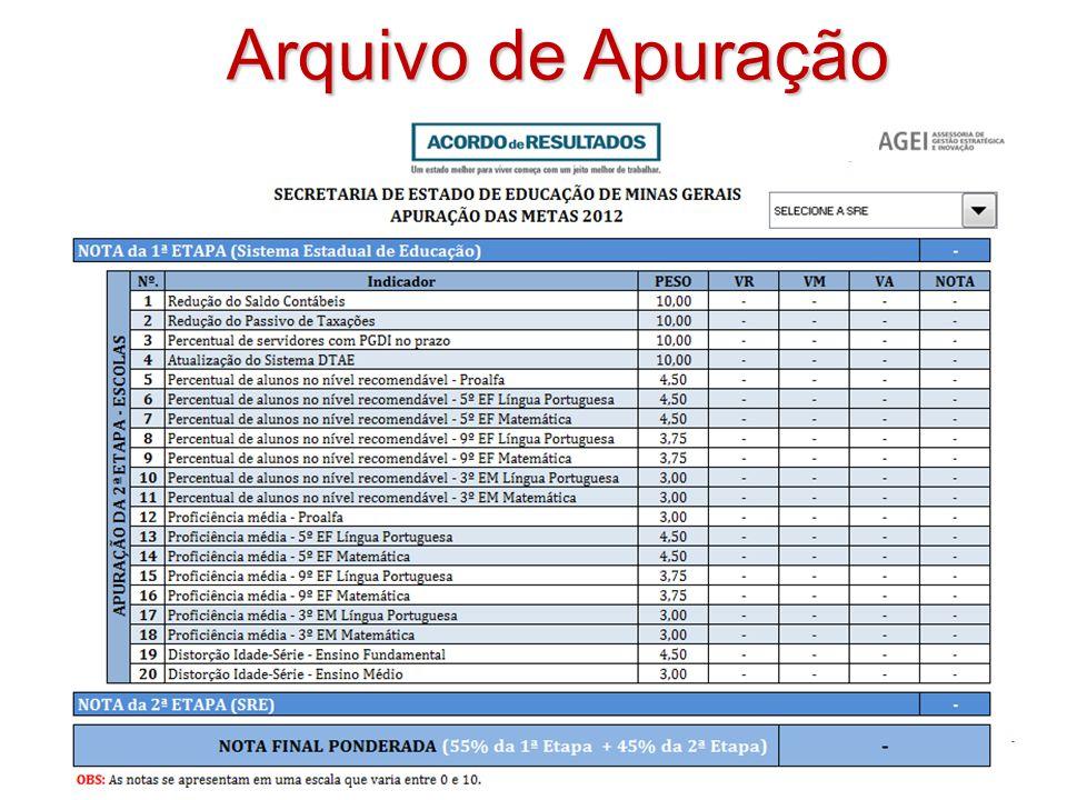 Metas de 2014 – 2ª Etapa Língua Portuguesa Indicador Proficiência Média % Recomendável Obs.MetaObs.Meta 5º Ano EF218,7220,046,5%47,6% 9º Ano EF260,8263,040,5%42,0% 3º Ano EM280,6282,036,4%37,3%