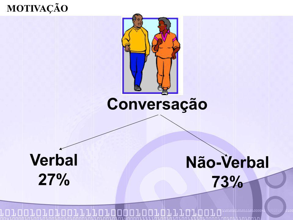 Aplicação Agradável Verbal 27% Não-Verbal 73% MOTIVAÇÃO