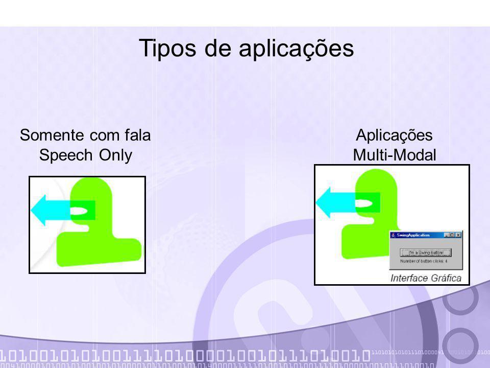Tipos de aplicações Somente com fala Speech Only Aplicações Multi-Modal