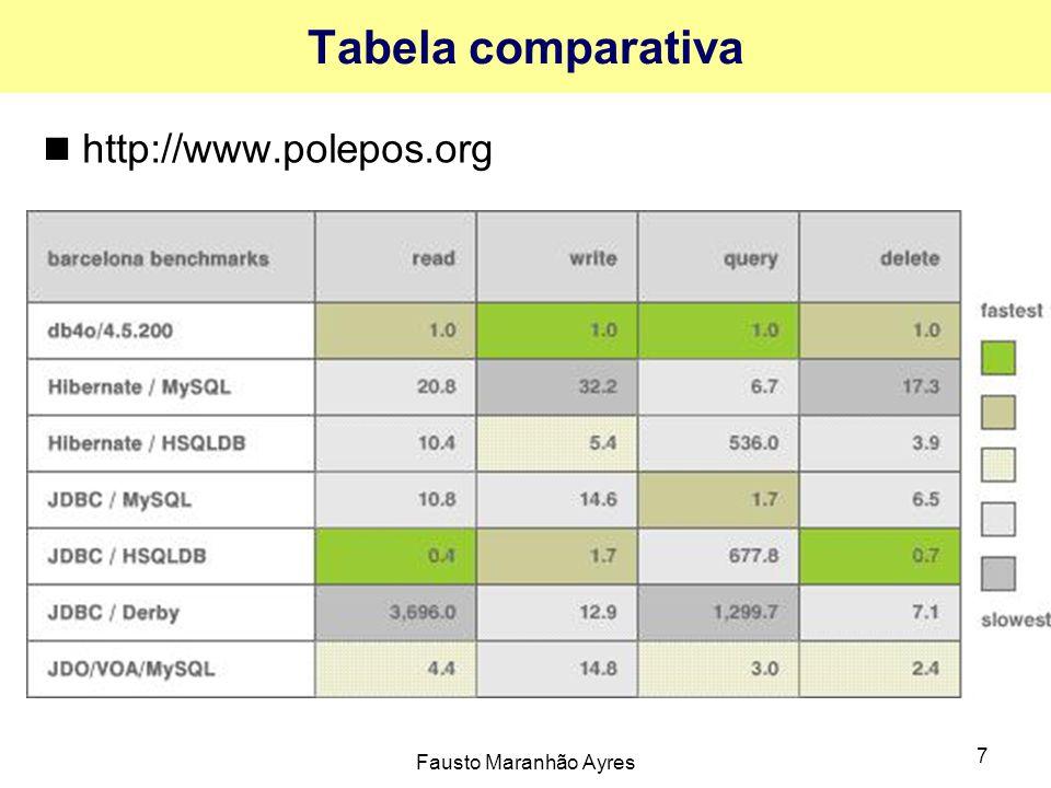 Fausto Maranhão Ayres 7 Tabela comparativa http://www.polepos.org