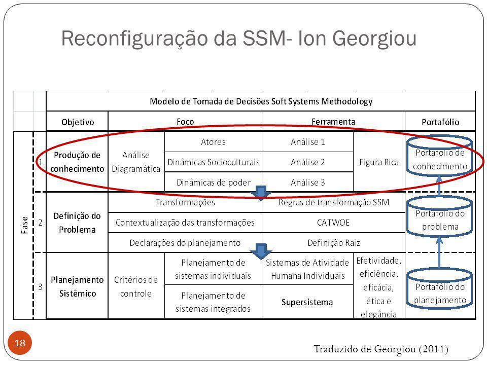 18 Reconfiguração da SSM- Ion Georgiou Traduzido de Georgiou (2011)